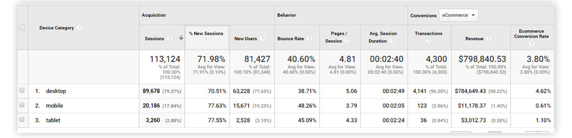 how to use google search console and google analytics