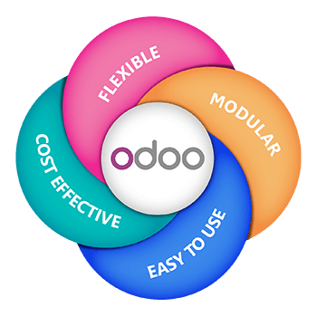Odoo Aspects